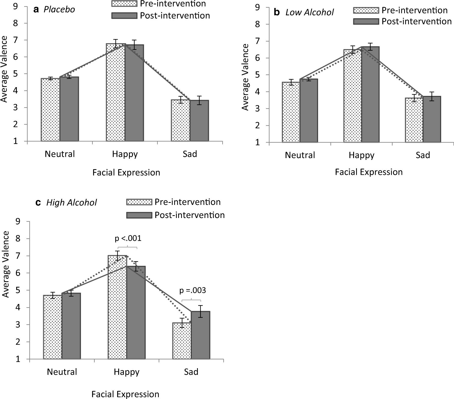 alcohol empathy and morality acute effects of alcohol consumption  open image in new window