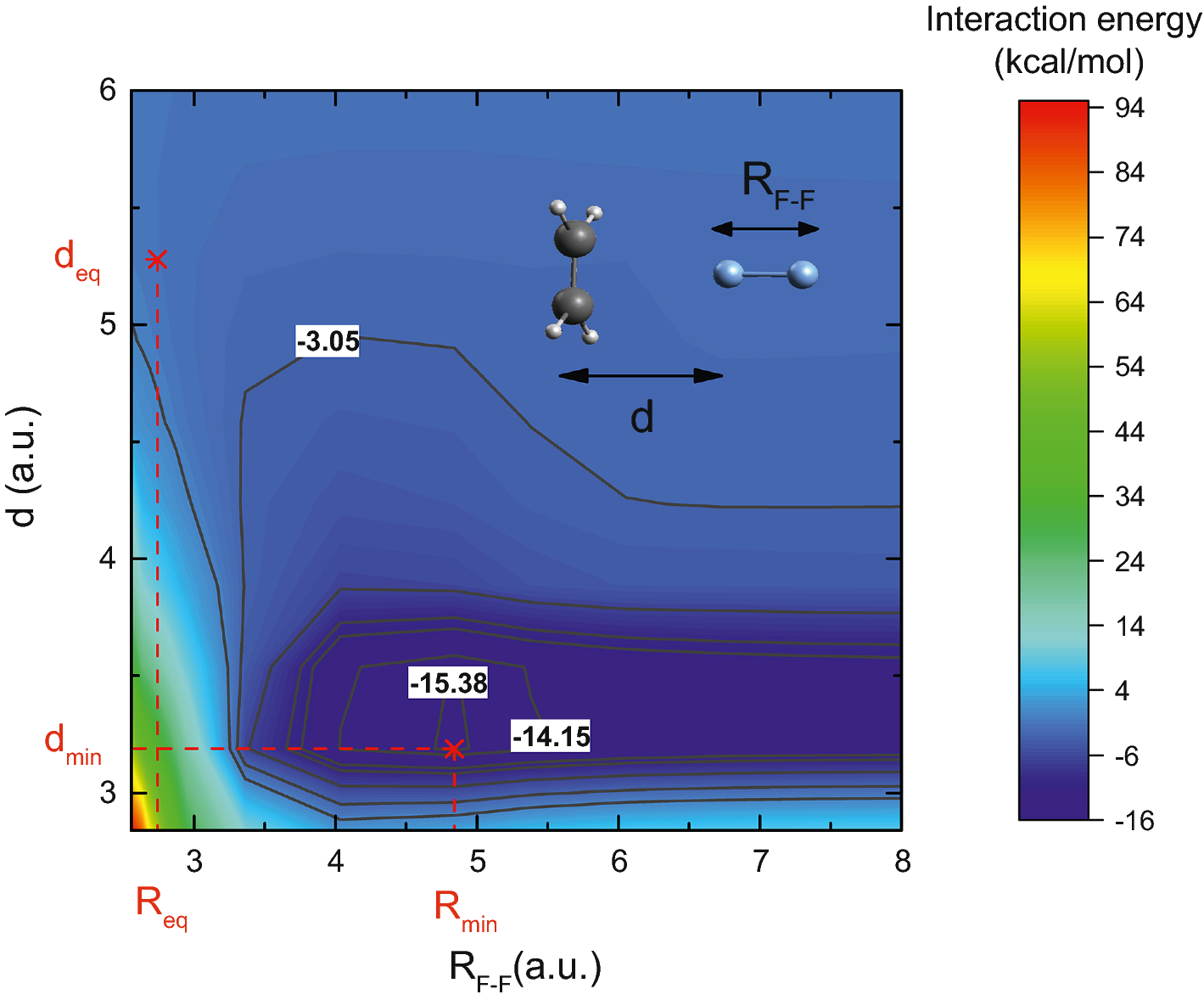 Molecular interactions in electron-groups embedding generalized
