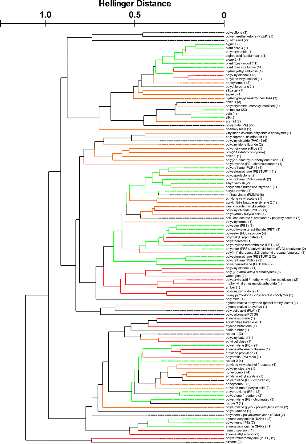 Reference database design for the automated analysis of microplastic