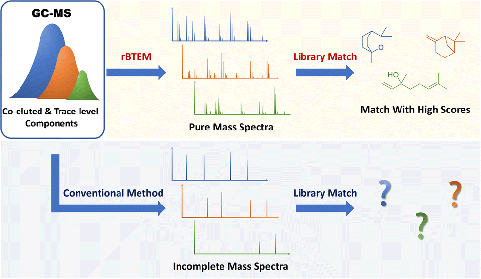 An optimized band-target entropy minimization for mass spectral