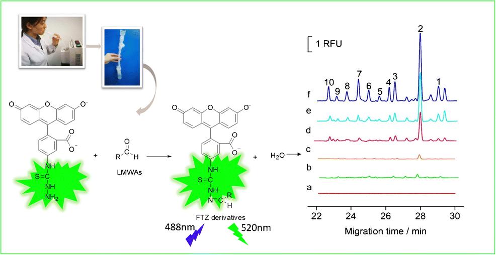 Sensitive determination of aldehyde metabolites in exhaled