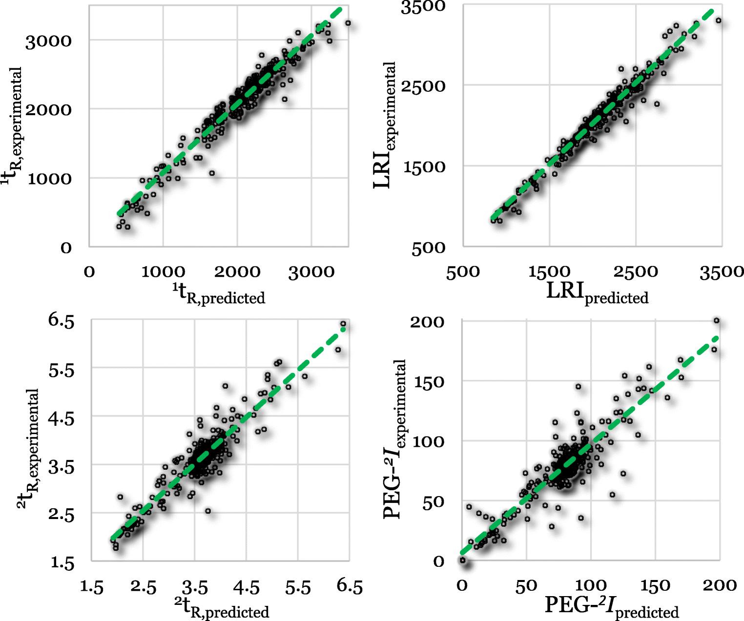 Retention-time prediction in comprehensive two-dimensional