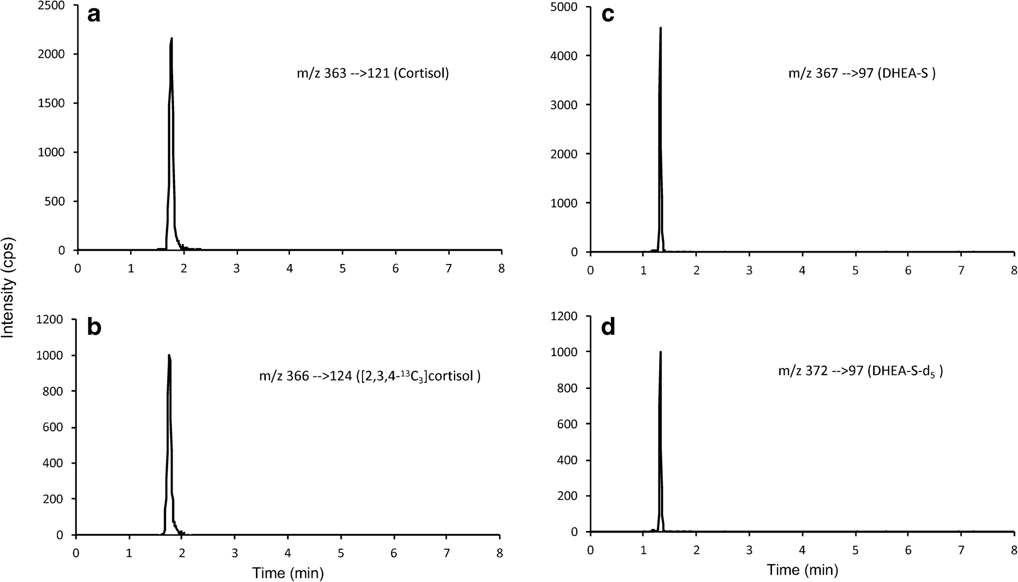 Noninvasive determination of human cortisol and