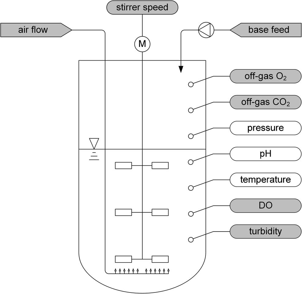 Online sensor validation in sensor networks for bioprocess