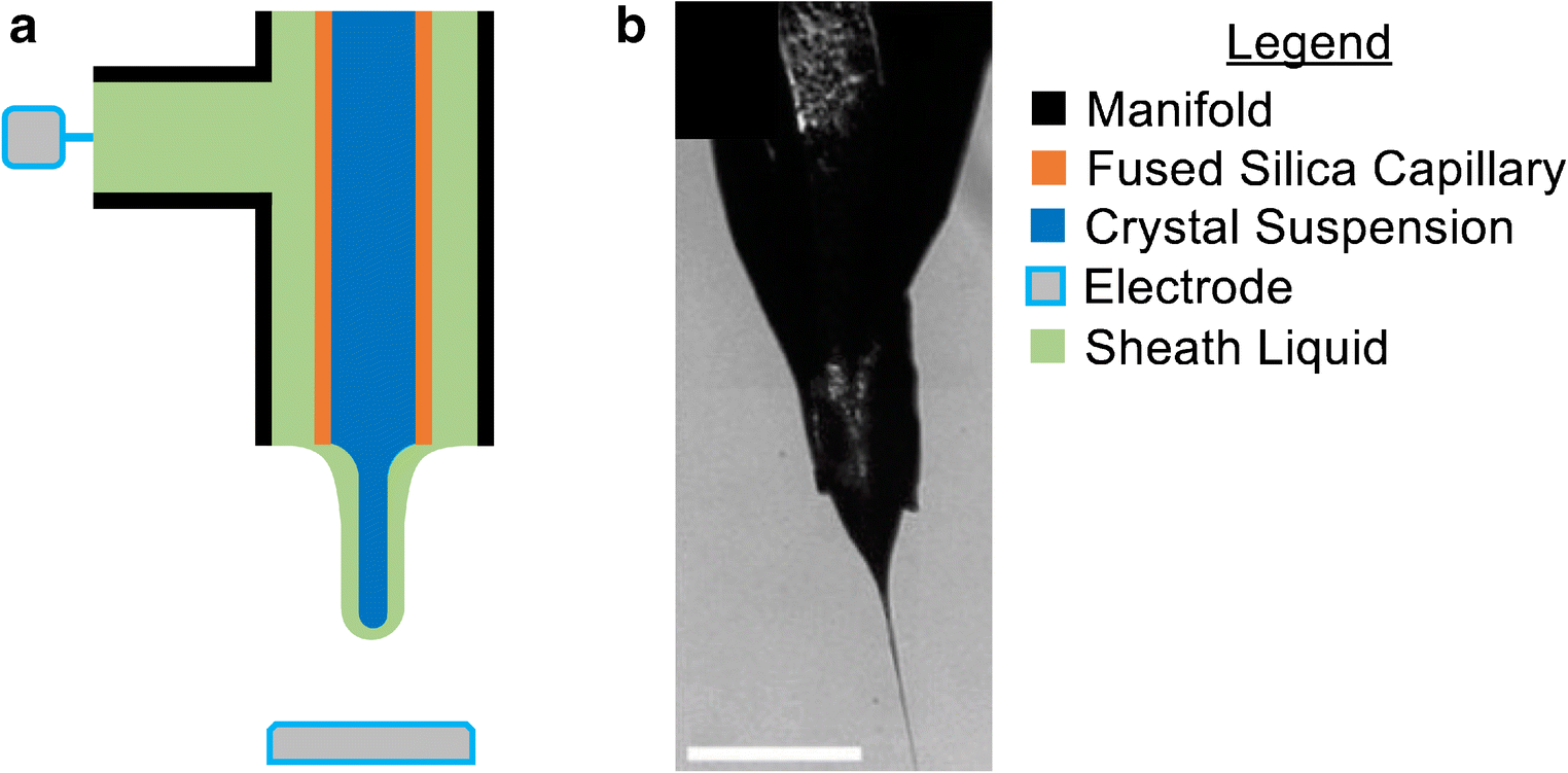 Microfluidic sample delivery for serial crystallography