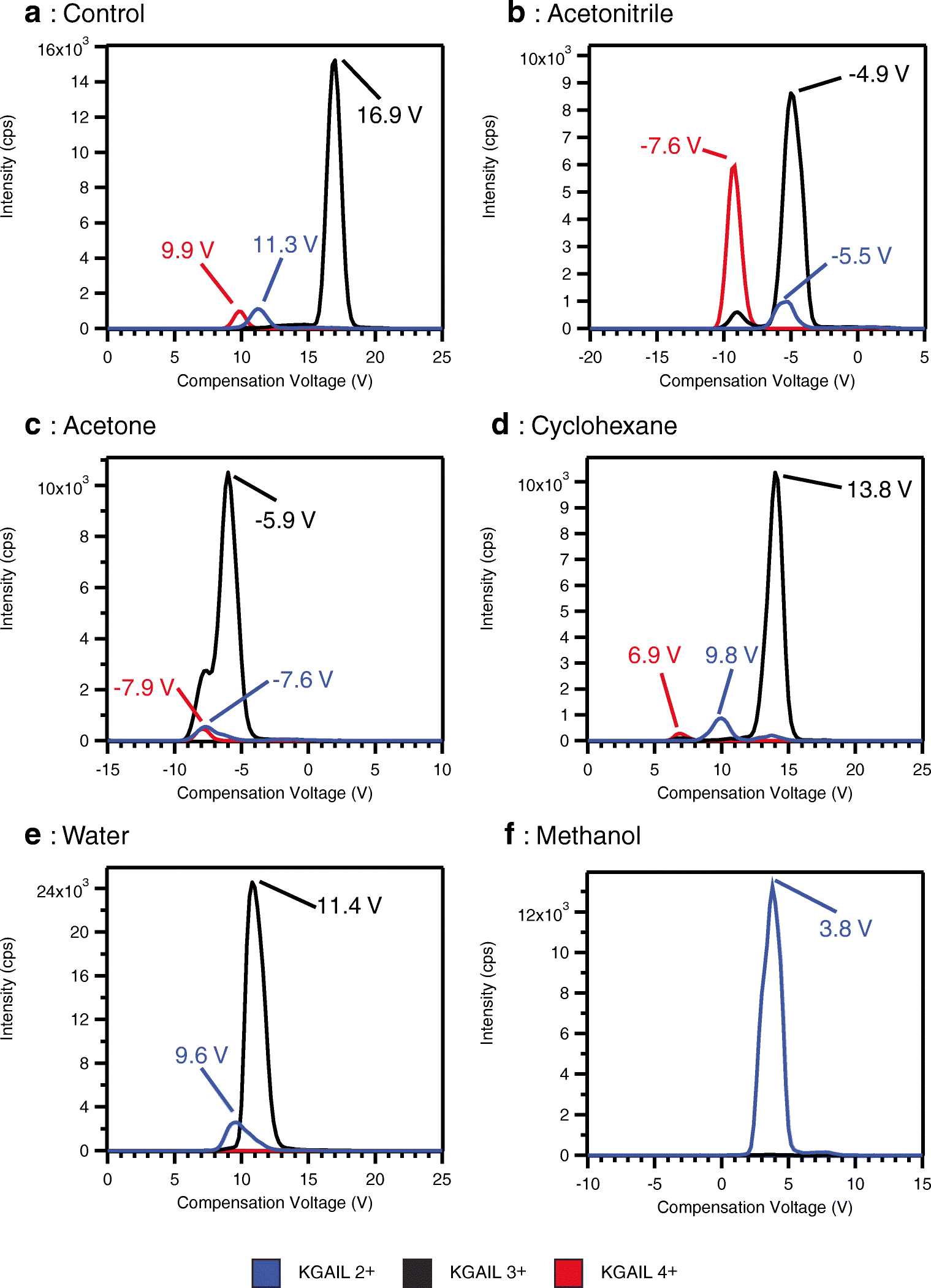 Enhancing signal and mitigating up-front peptide
