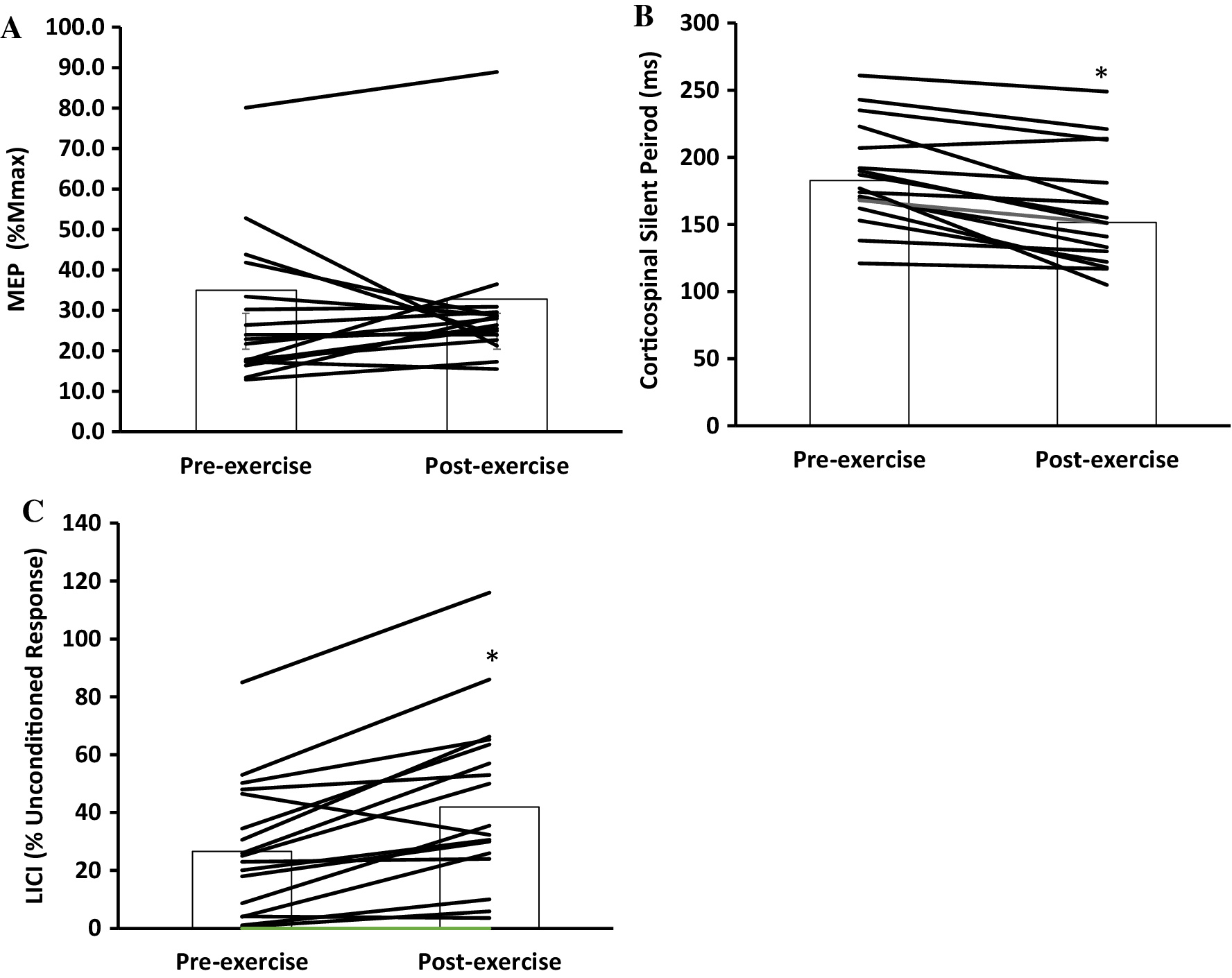 High-intensity exhaustive exercise reduces long-interval