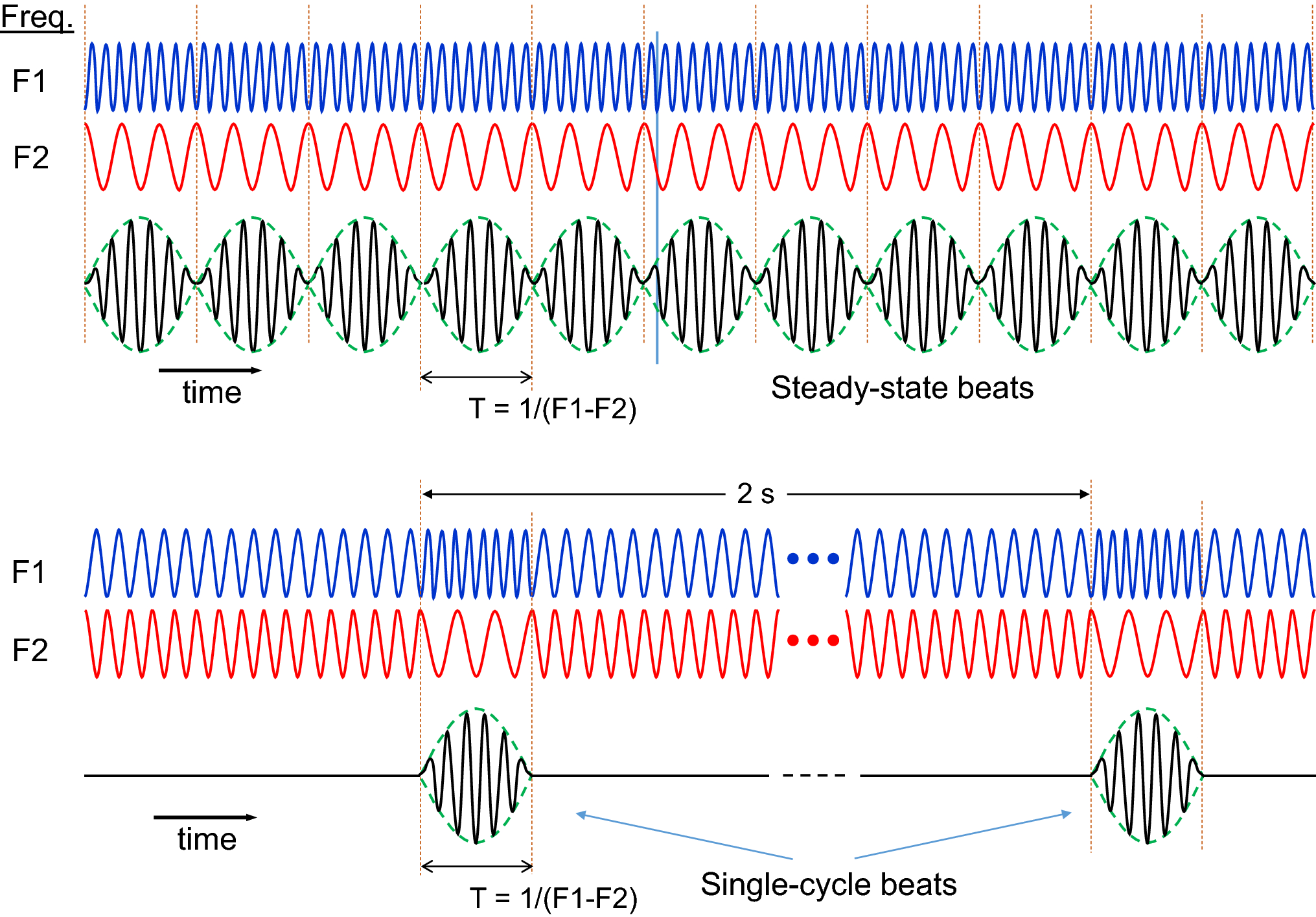 Event-related potentials to single-cycle binaural beats and diotic