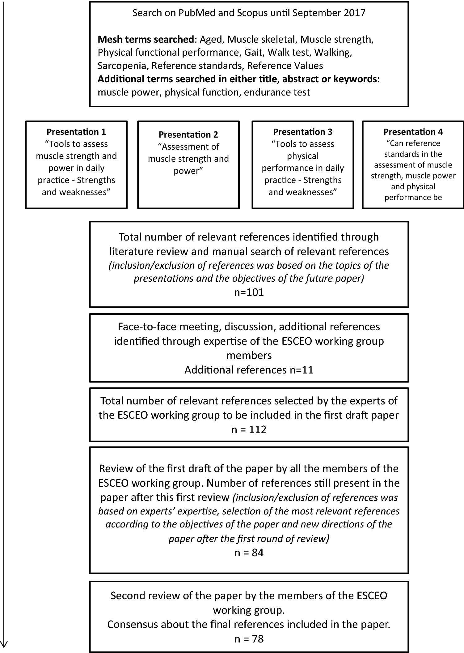 Assessment of Muscle Function and Physical Performance in