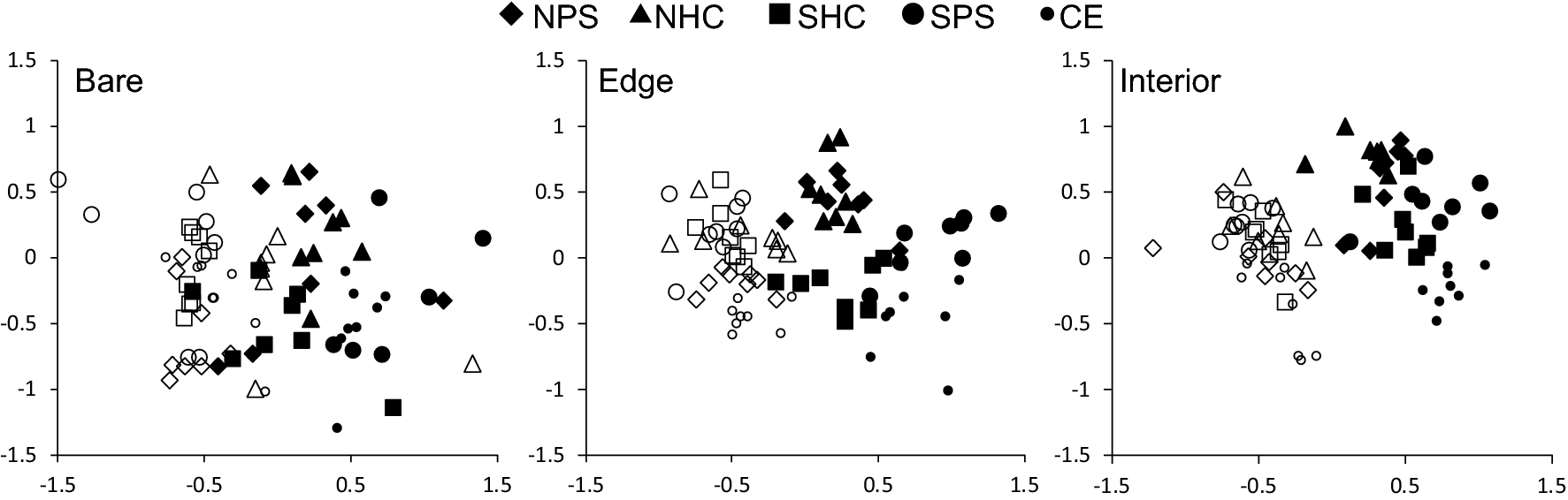 Habitat structure influences the seasonality of nekton in seagrass