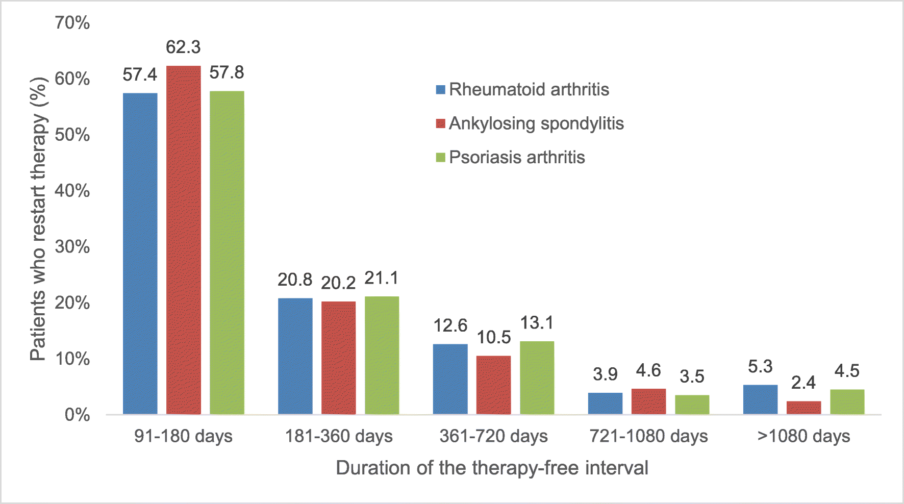 Persistence and treatment-free interval in patients being