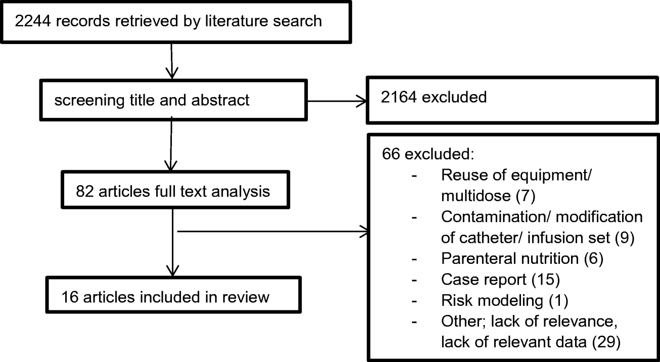 A systematic review and meta-analysis of microbial