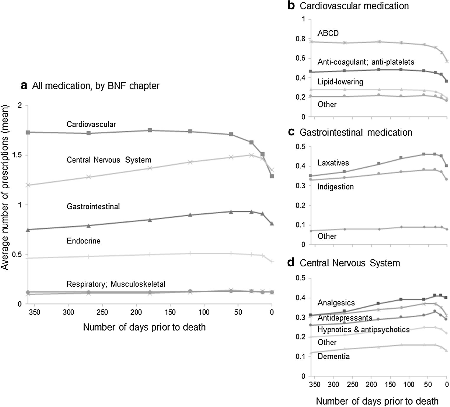 Polypharmacy patterns in the last year of life in patients with