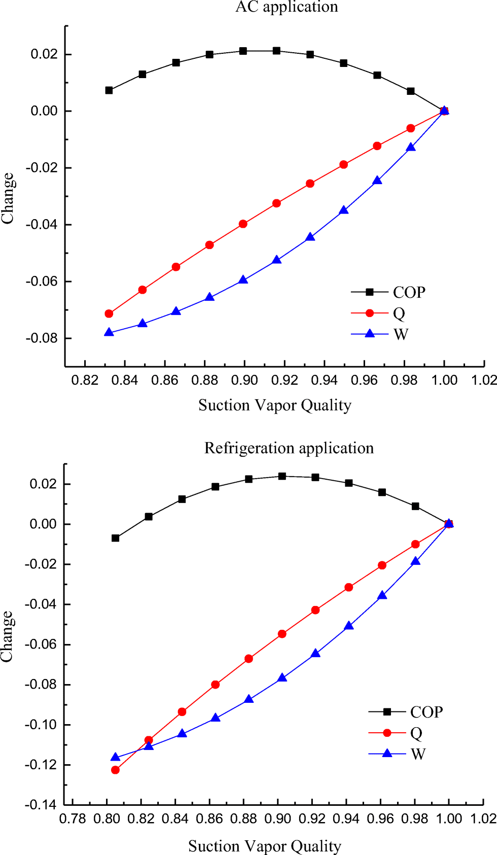 Theoretical and experimental research on using quasi