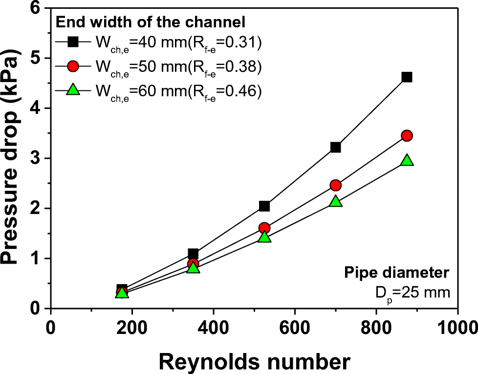 Theoretical investigation of the influence of pipe diameter