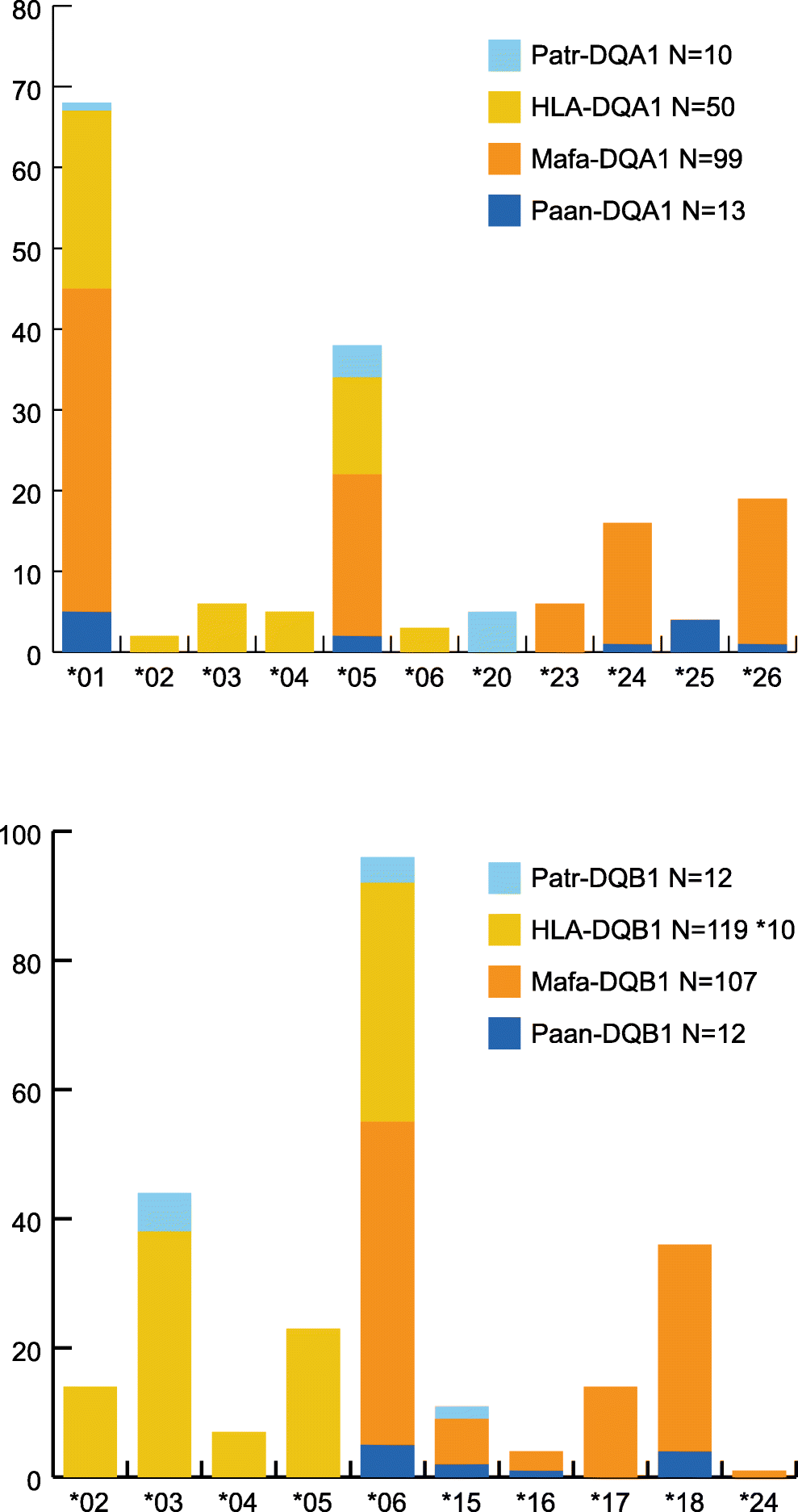 Limited MHC class II gene polymorphism in the West African