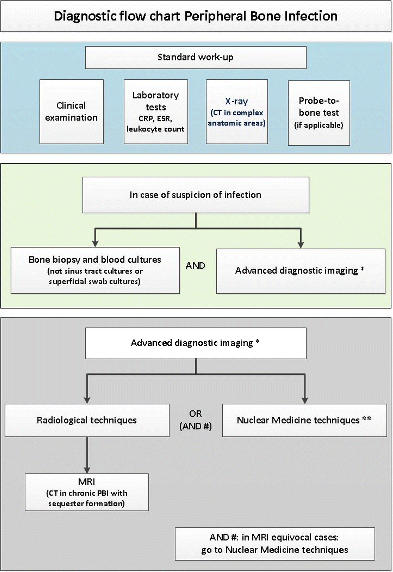 Consensus document for the diagnosis of peripheral bone