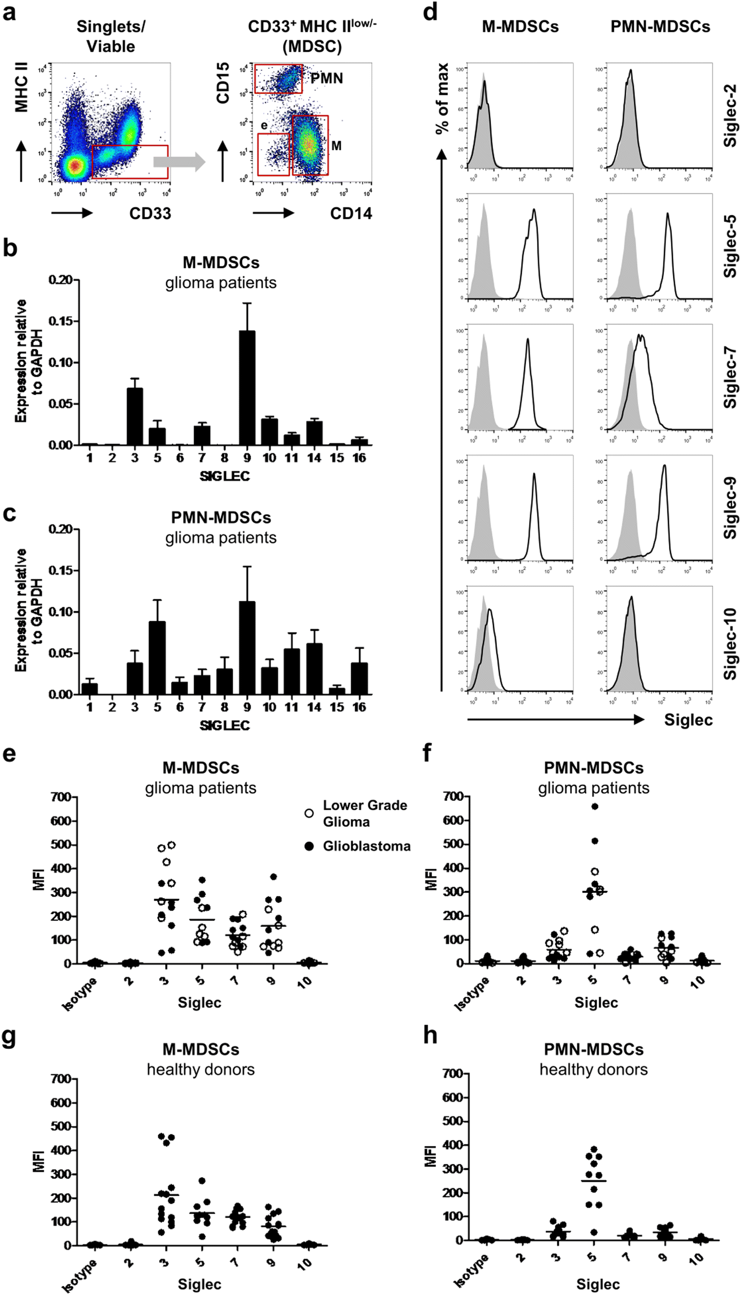 Expression profiling of immune inhibitory Siglecs and their ligands