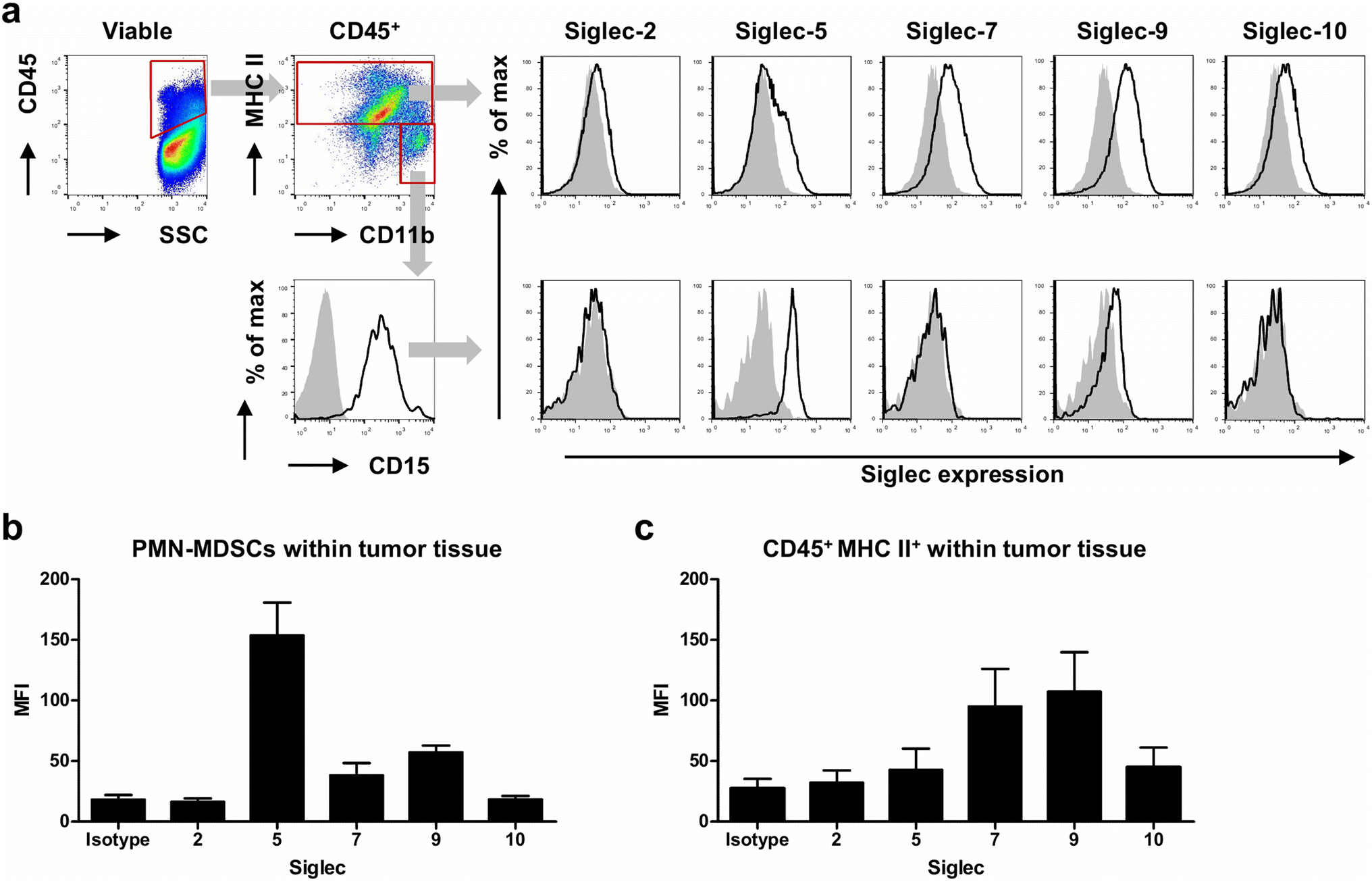 Expression profiling of immune inhibitory Siglecs and their
