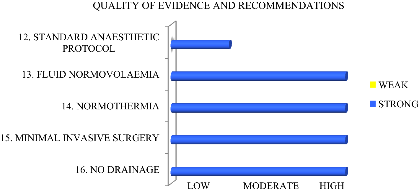 Guidelines for Perioperative Care in Elective Colorectal
