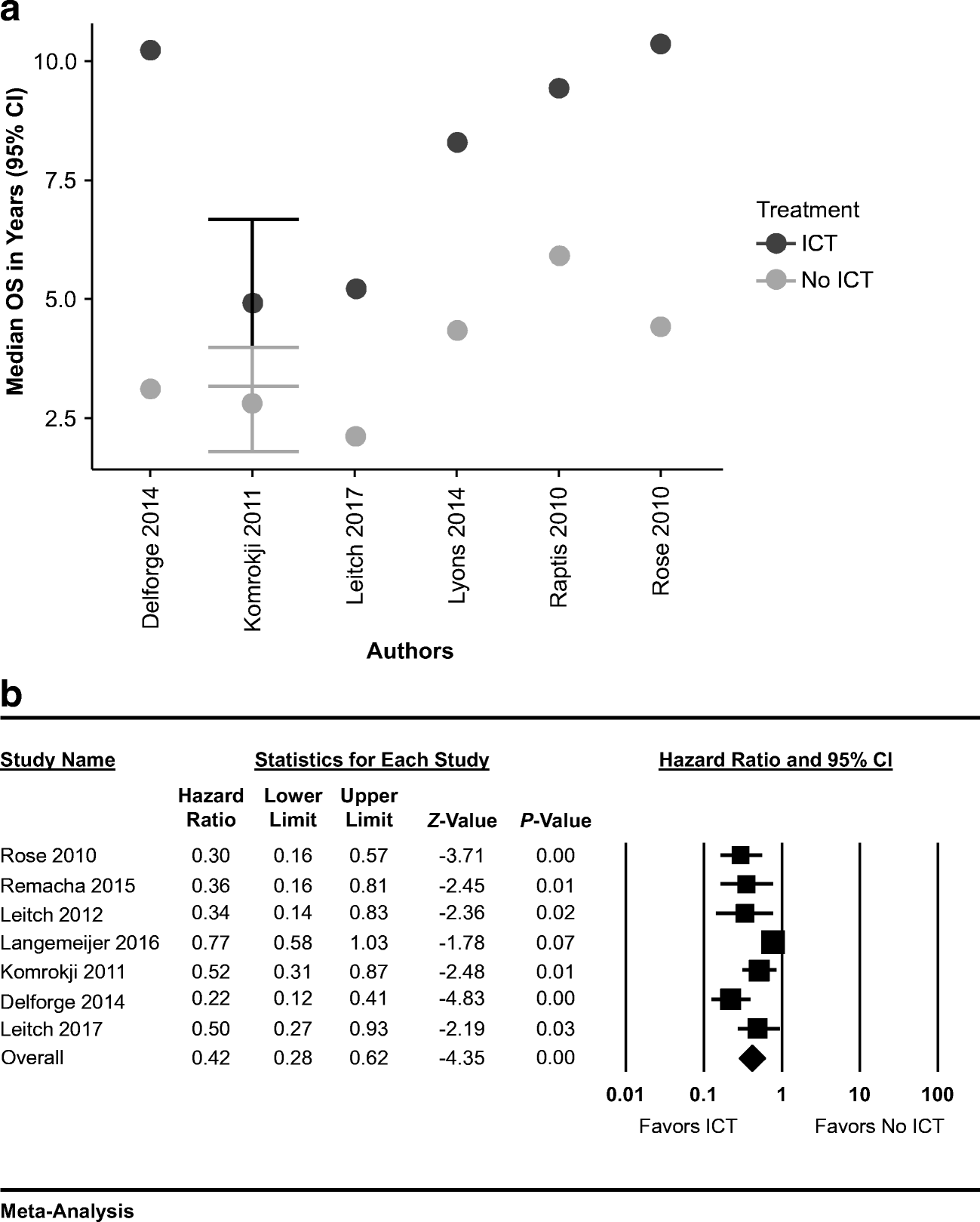 Systematic review and meta-analysis of the effect of iron chelation
