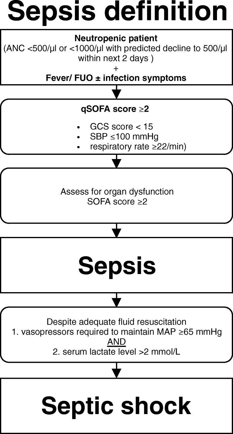 Sepsis In Neutropenic Cancer Patients