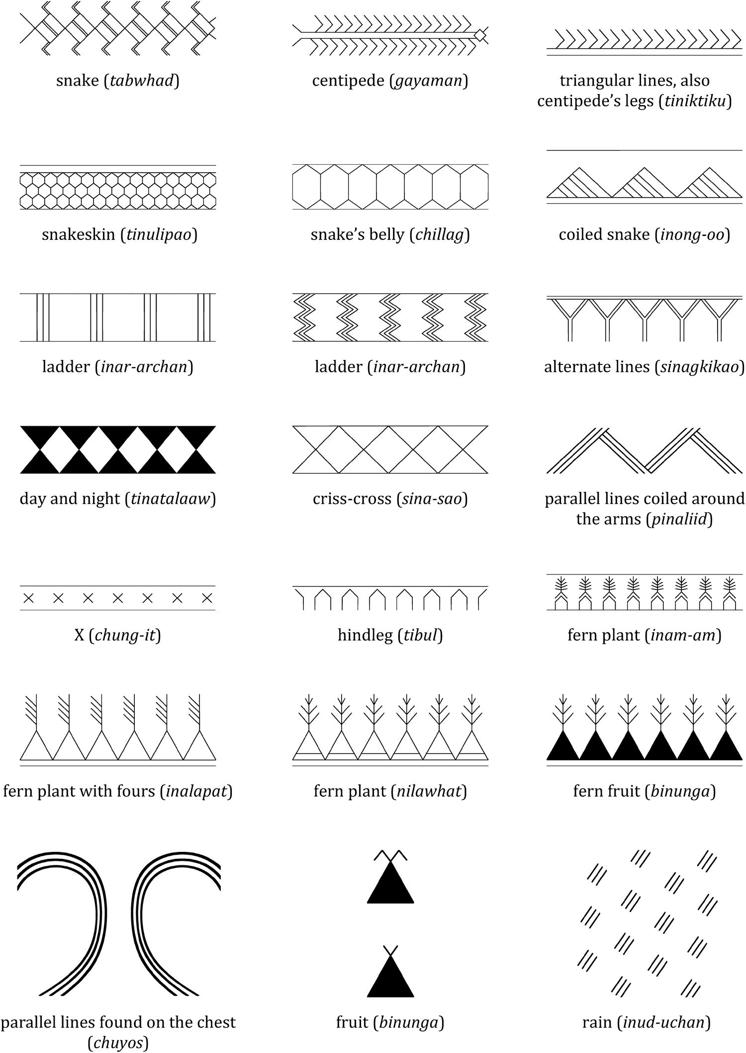 Enigmatic Geometric Tattoos Of The Butbut Of Kalinga Philippines
