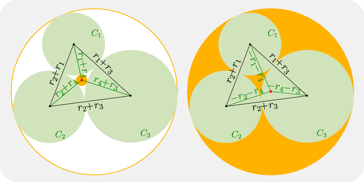 A Straightforward Proof of Descartes's Circle Theorem