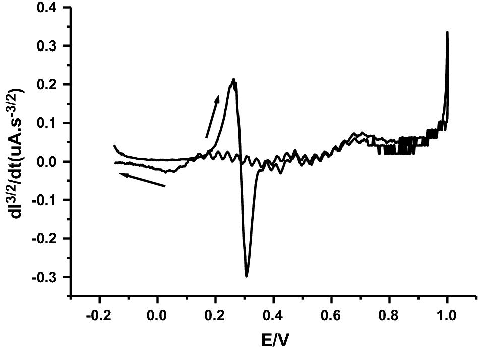 Voltammetric And Chronoamperometric Studies Of Aniline