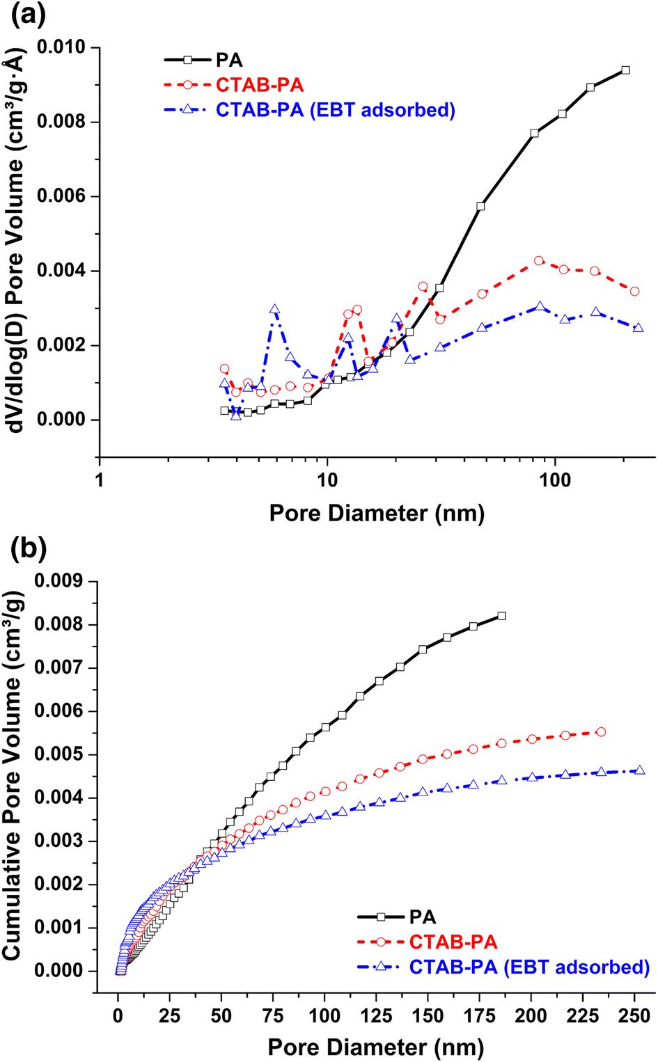 Cetyltrimethylammonium bromide-treated Phragmites australis
