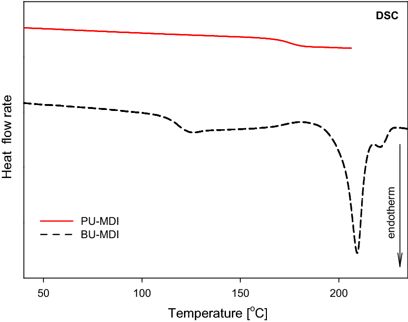 Linear polyurethanes with imidazoquinazoline rings: preparation and