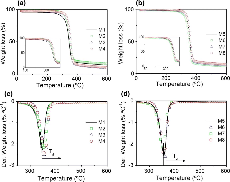 Fabrication of pristine-multiwalled carbon nanotubes