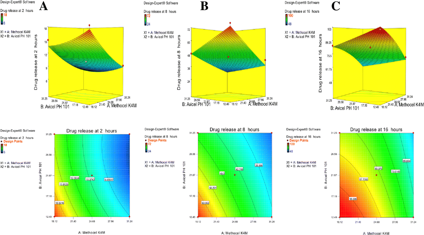 Influence of different viscosity grade cellulose-based