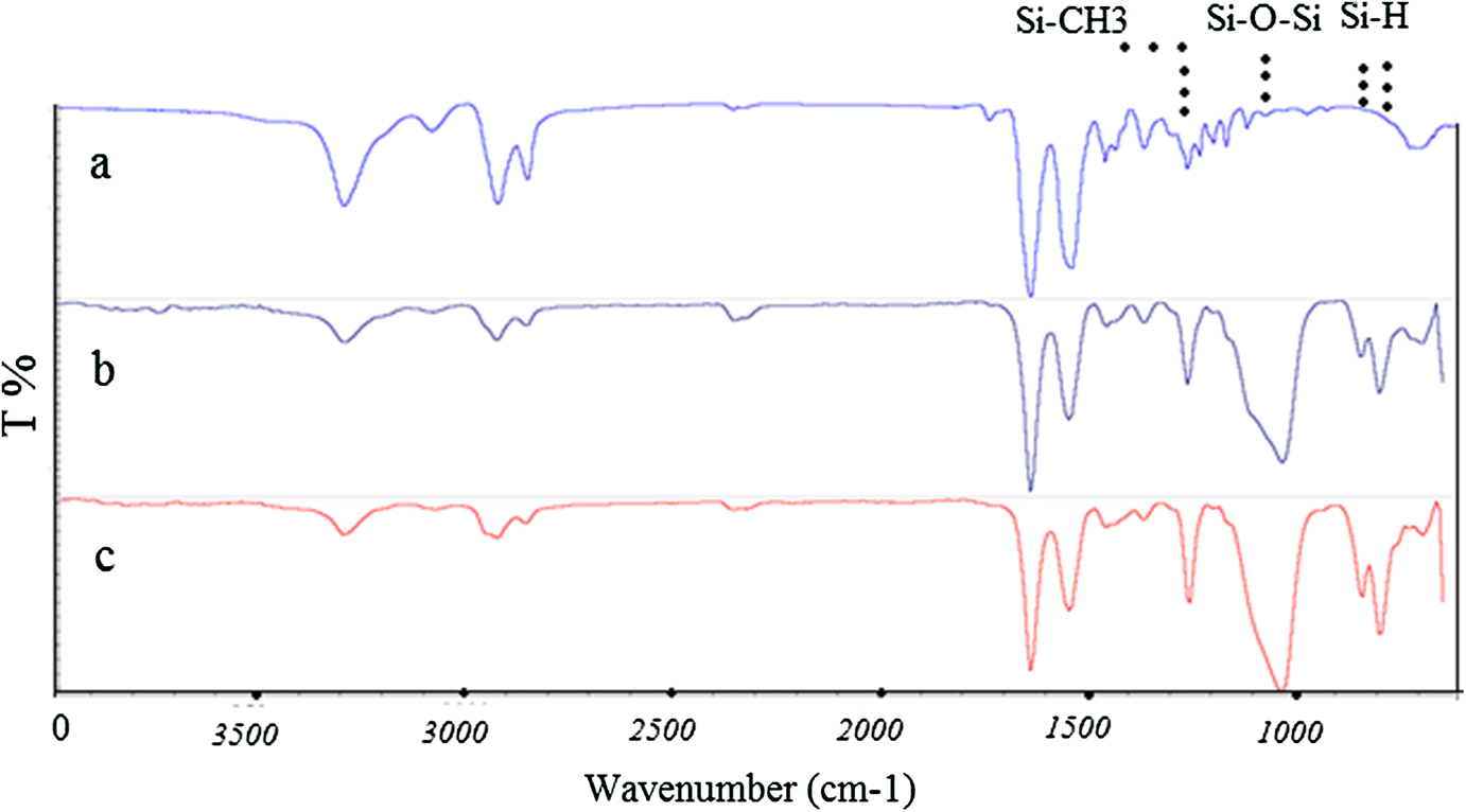 The effect of plasma polymerization of silicon compounds on