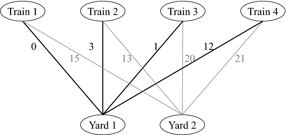 The train-to-yard ignment problem | SpringerLink on