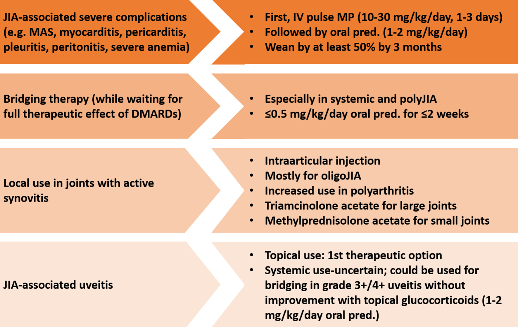 Glucocorticoid treatment in juvenile idiopathic arthritis