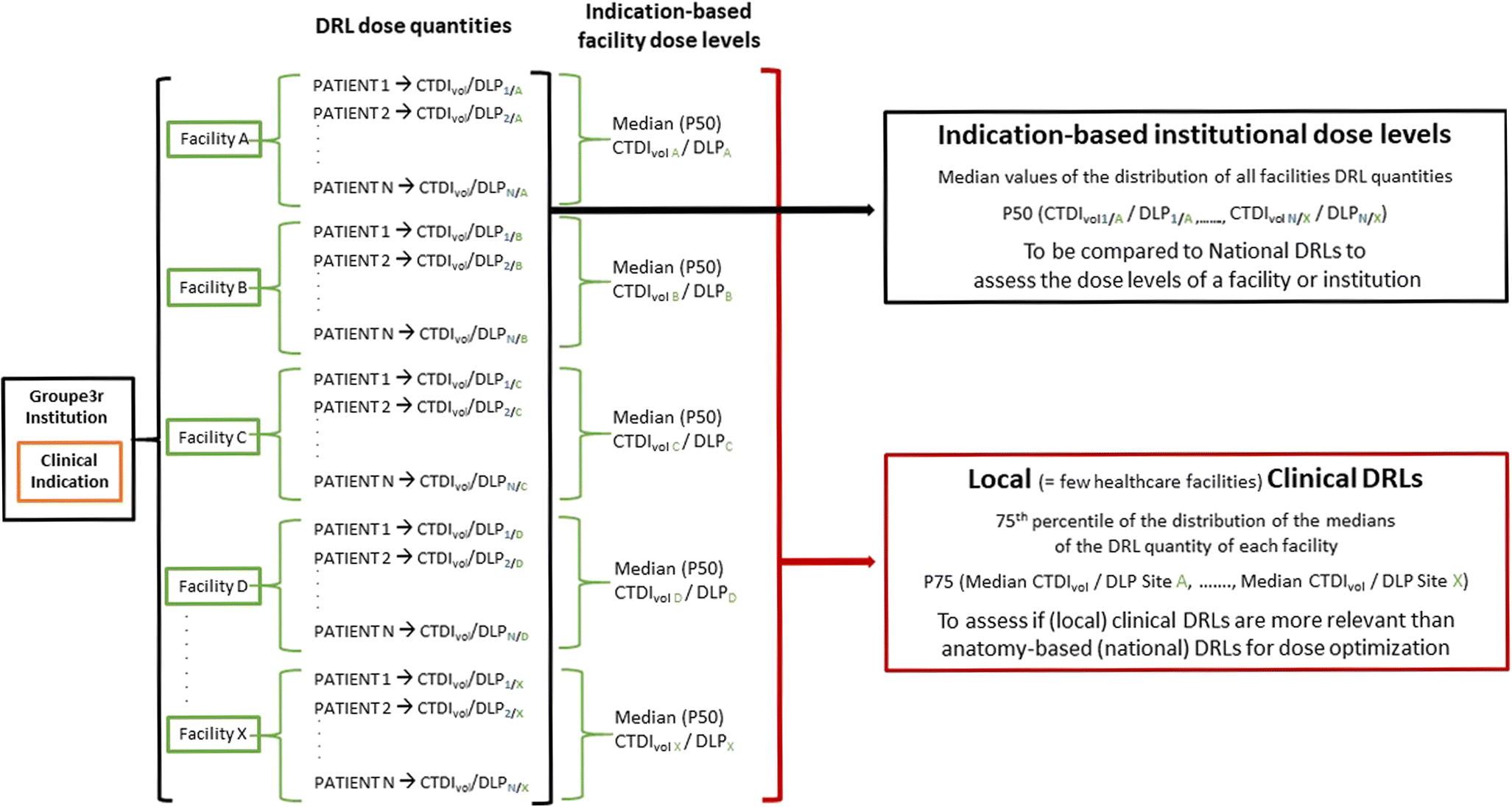 Local clinical diagnostic reference levels for chest and