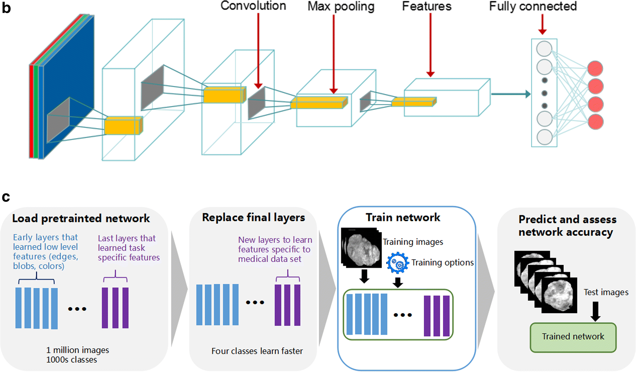 Residual convolutional neural network for predicting