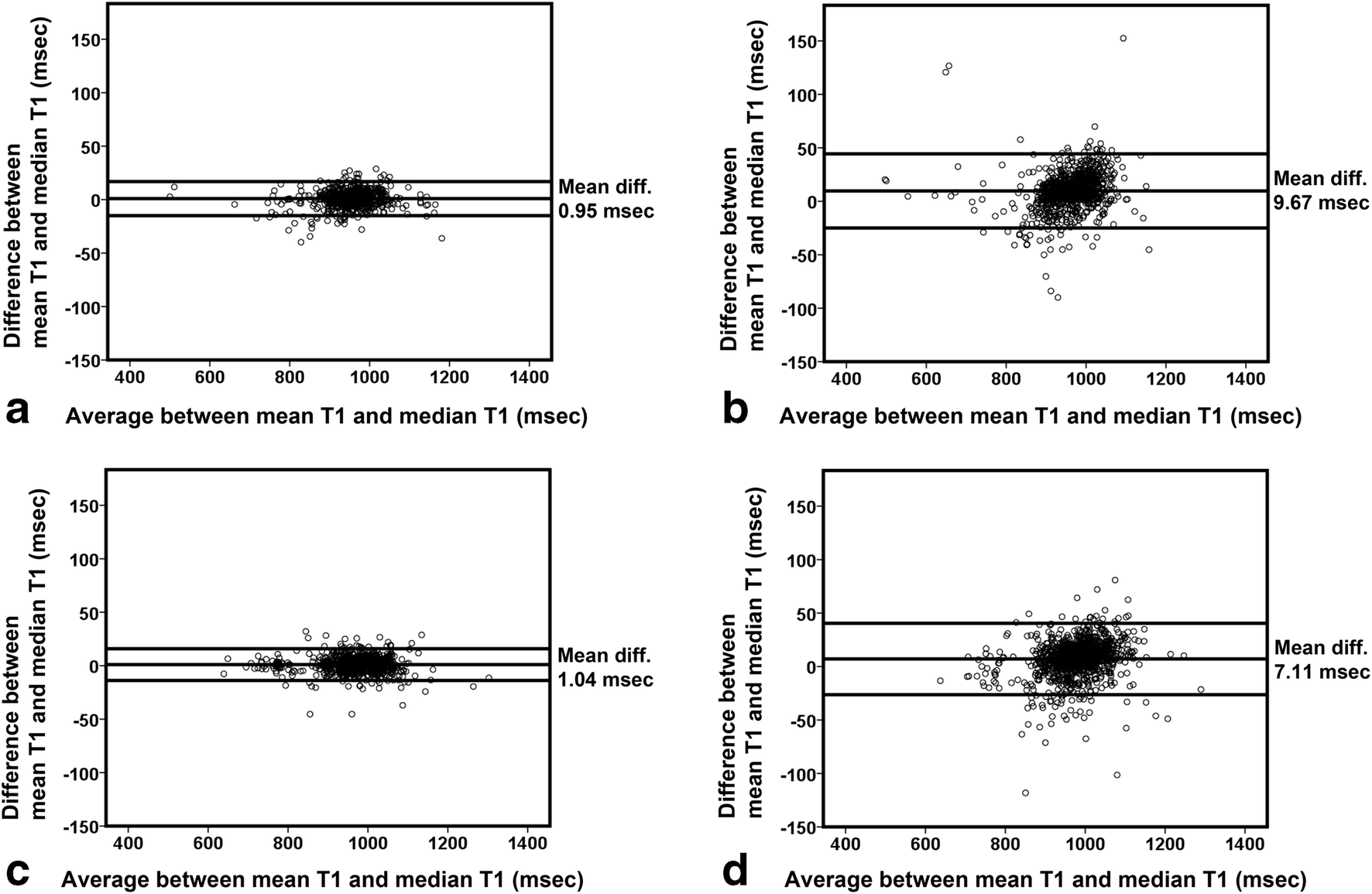 Early detection of heart function abnormality by native T1