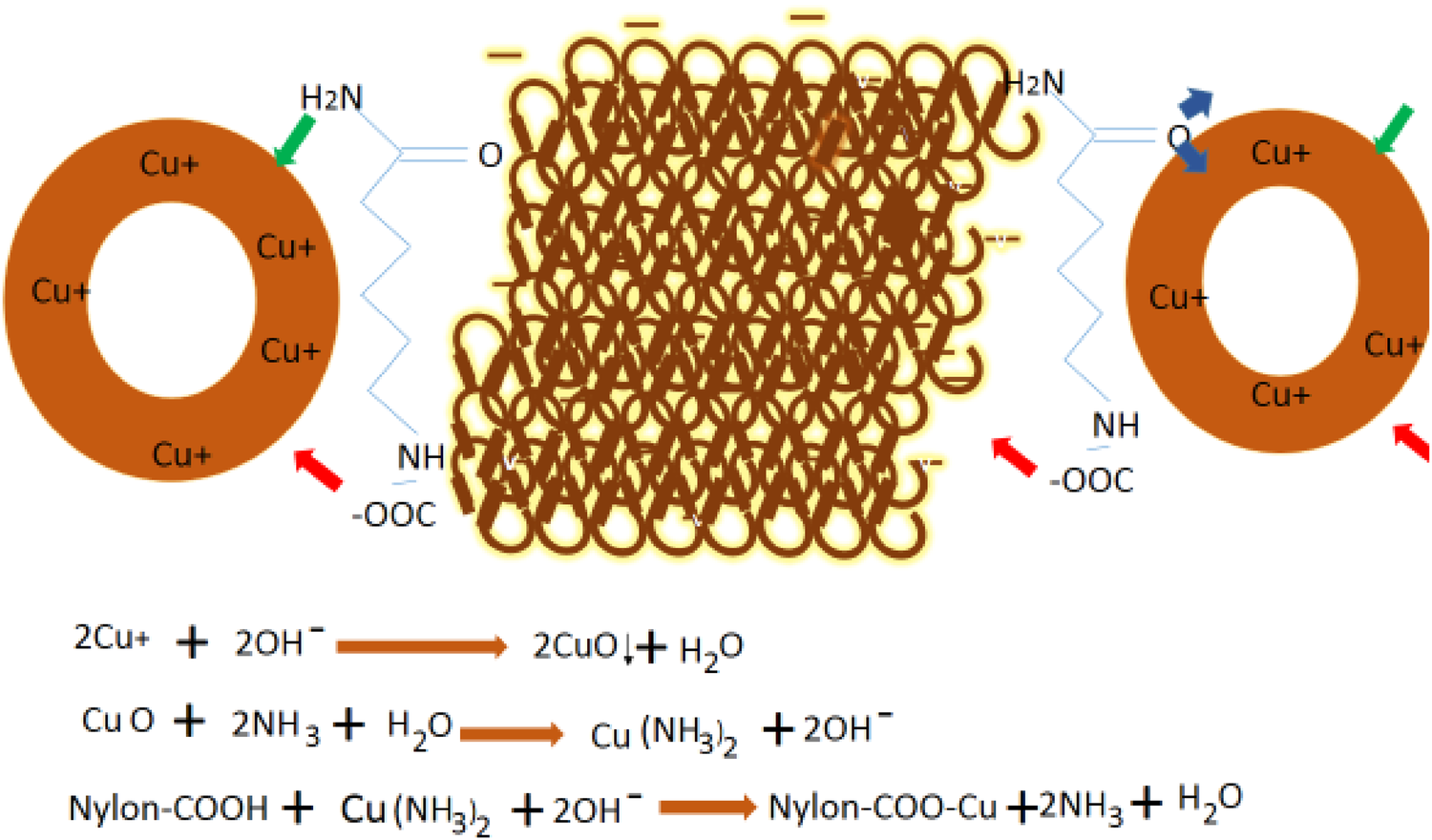 Enhancement in ageing and functional properties of copper