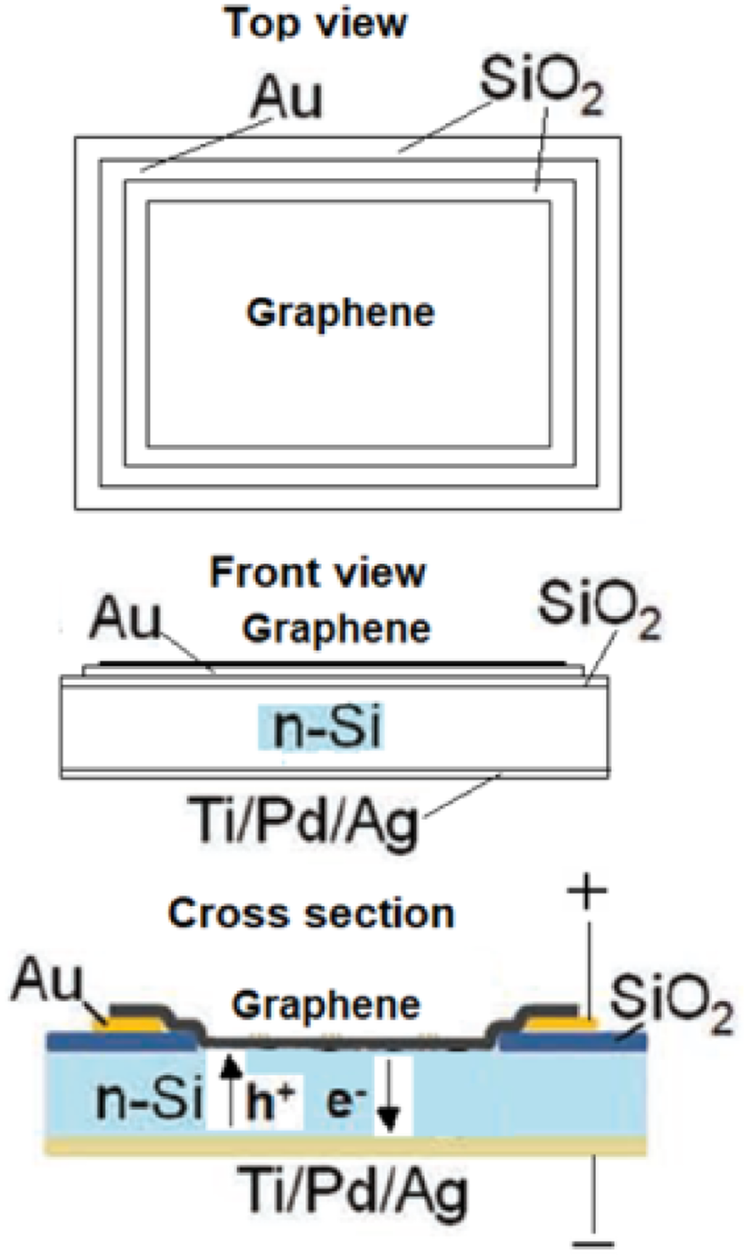 Graphene/silicon and 2D-MoS2/silicon solar cells: a review