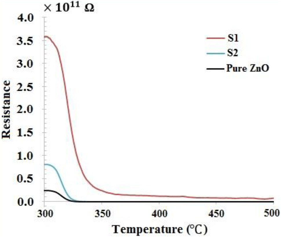 Effect of boundary layer thickness on ammonia gas sensing of Cr2O3