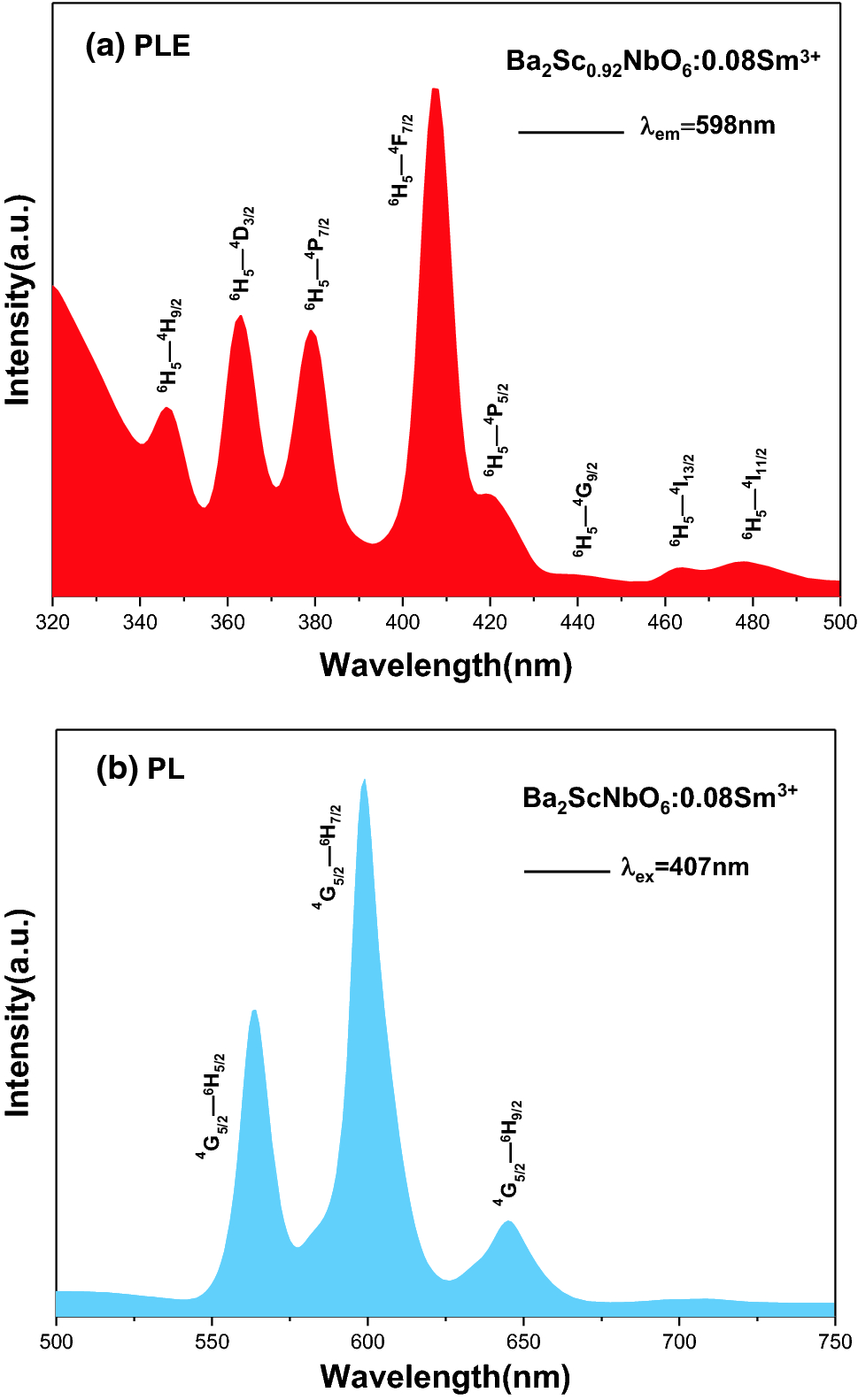 Synthesis and luminescence properties of orange–red phosphor