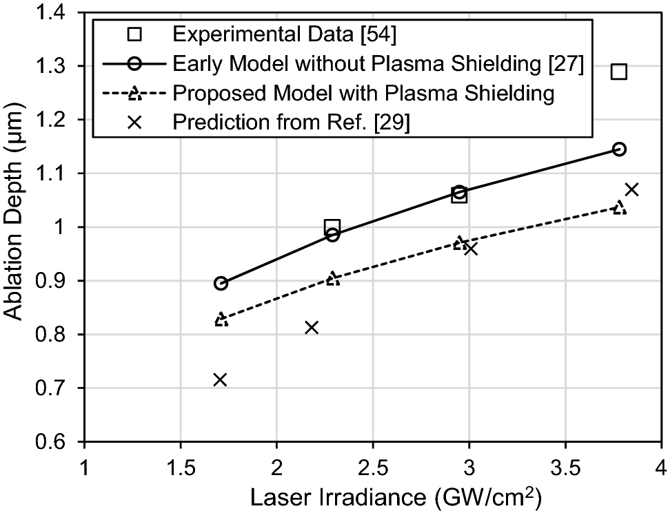 A simple finite element model to study the effect of plasma