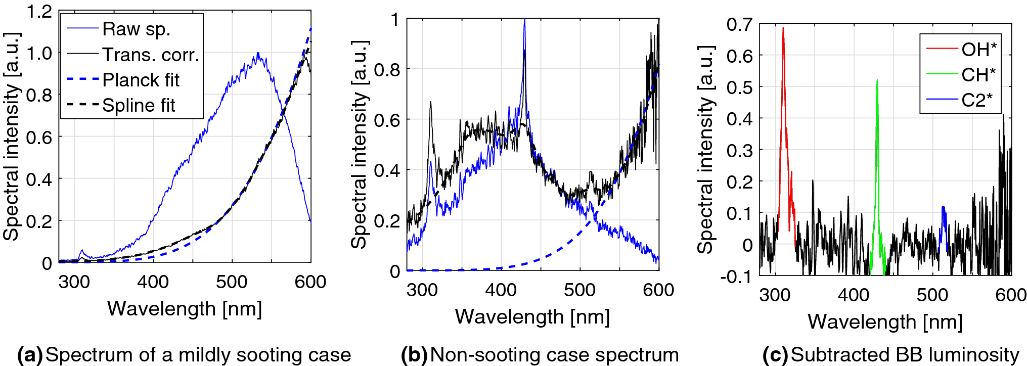 Characterization of the spectral signature of dual-fuel