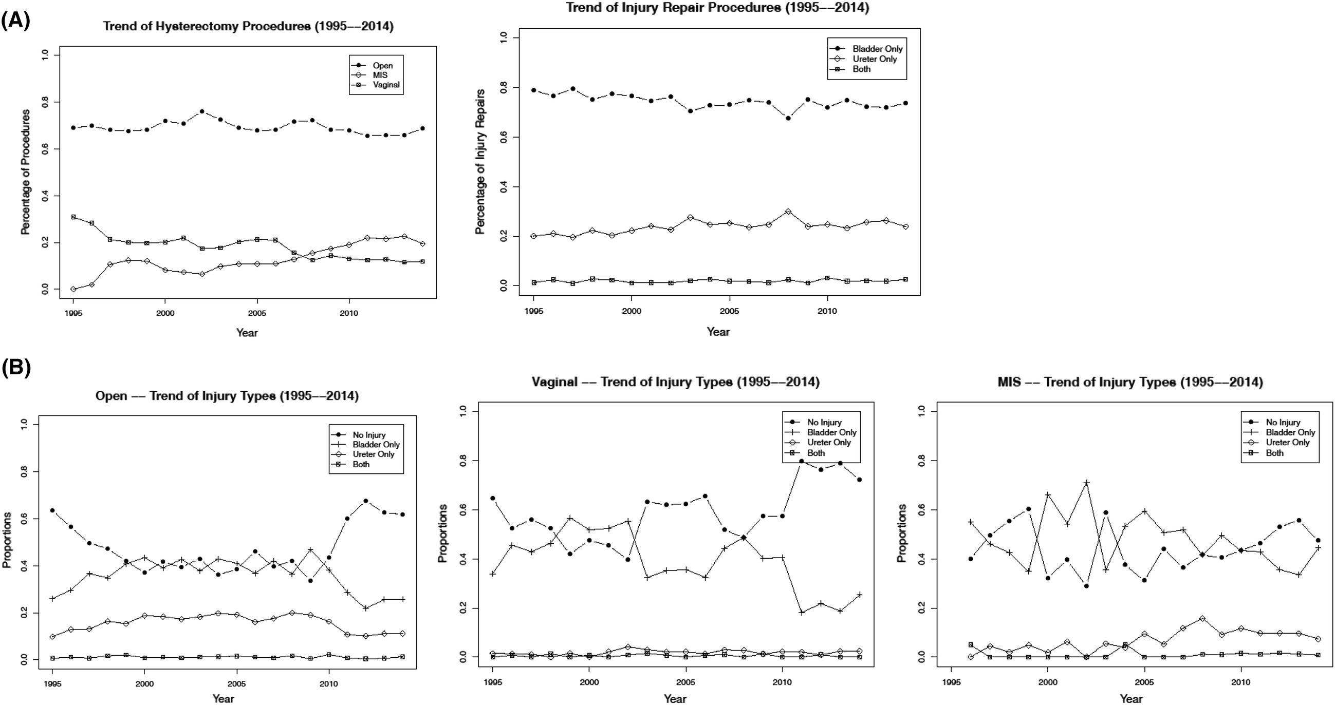 Bladder and ureteral injuries during benign hysterectomy: an