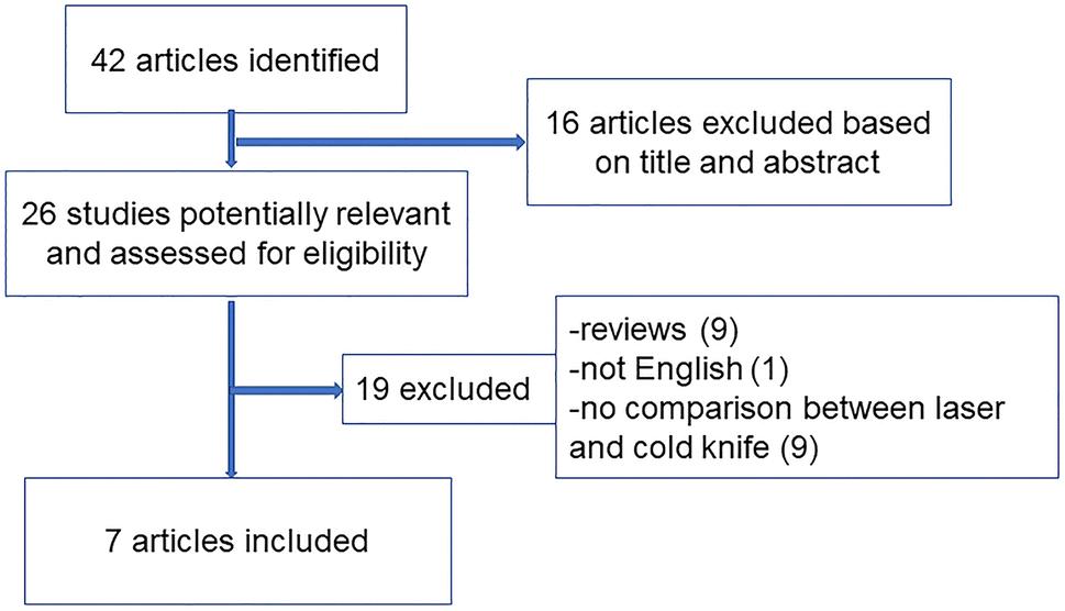 Comparison between cold knife and laser urethrotomy for urethral