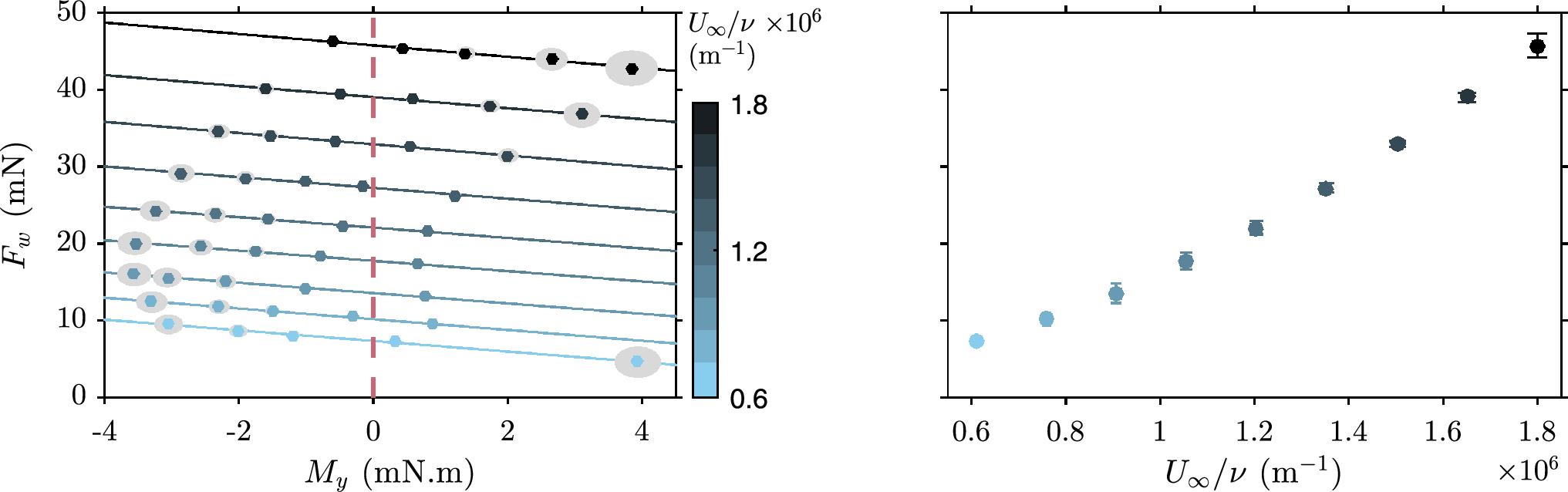 An alternative floating element design for skin-friction measurement
