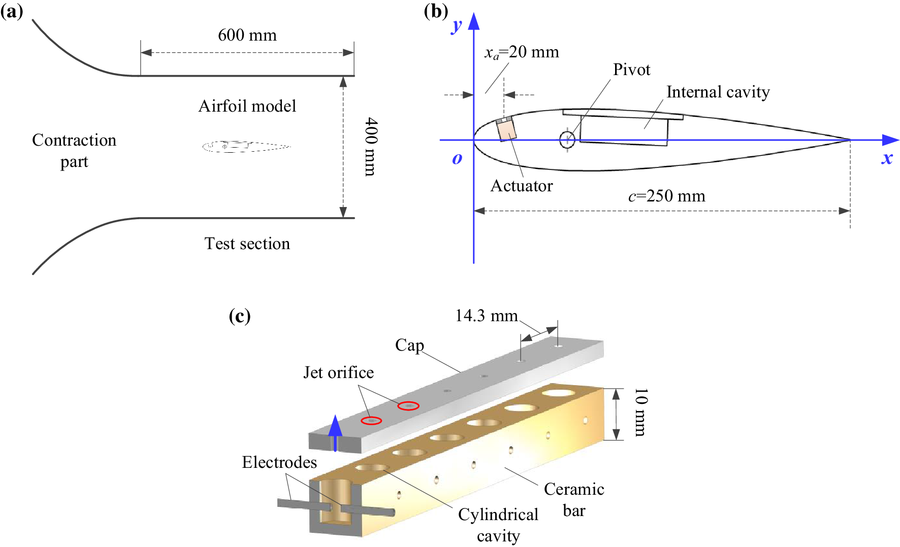 Airfoil flow separation control with plasma synthetic jets