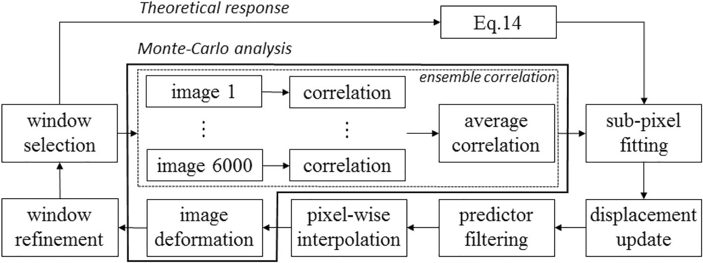 A general approach to evaluate the ensemble cross